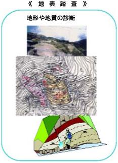 地質調査 地表踏査